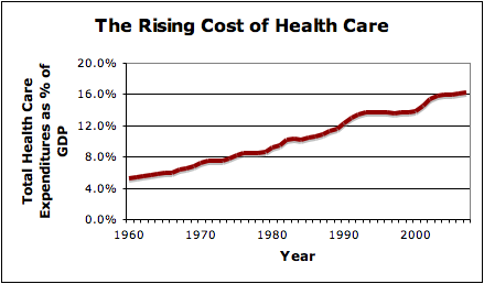 The Rising Cost of Health Care