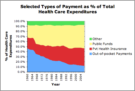 Selected Types of Payment as % of Total Health Care Expenditures