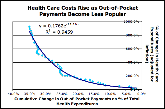 Health Care Costs Rise as Out-of-Pocket Payments Become Less Popular
