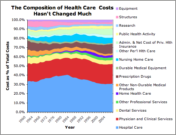 The Composition of Health Care Costs Hasn't Changed Much